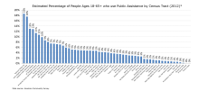 Estimated Percentage of Adults who use Public Assistance by Census Tract (2012)