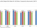 Low Birth Weight Birth Rates, Compared to Benchmarks (2007-2012)